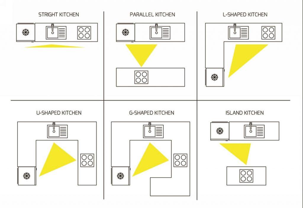 اصول چیدمان آشپزخانه